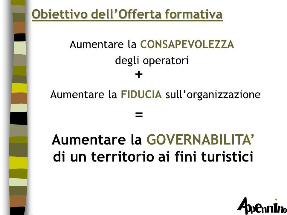 Aumentare la CONSAPEVOLEZZA degli operatori Aumentare la FIDUCIA sull'organizzazione Aumentare la GOVERNABILITA' di un territorio ai fini turistici + = Obiettivo dell'Offerta formativa