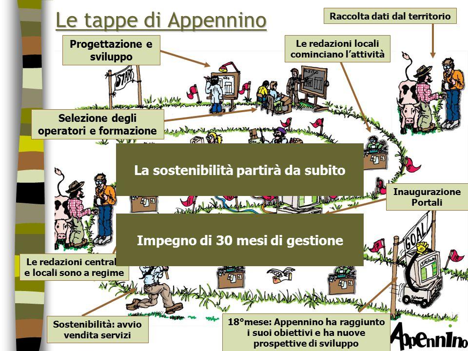 Rapporti territoriali Portale Appennino Nodo Appennino