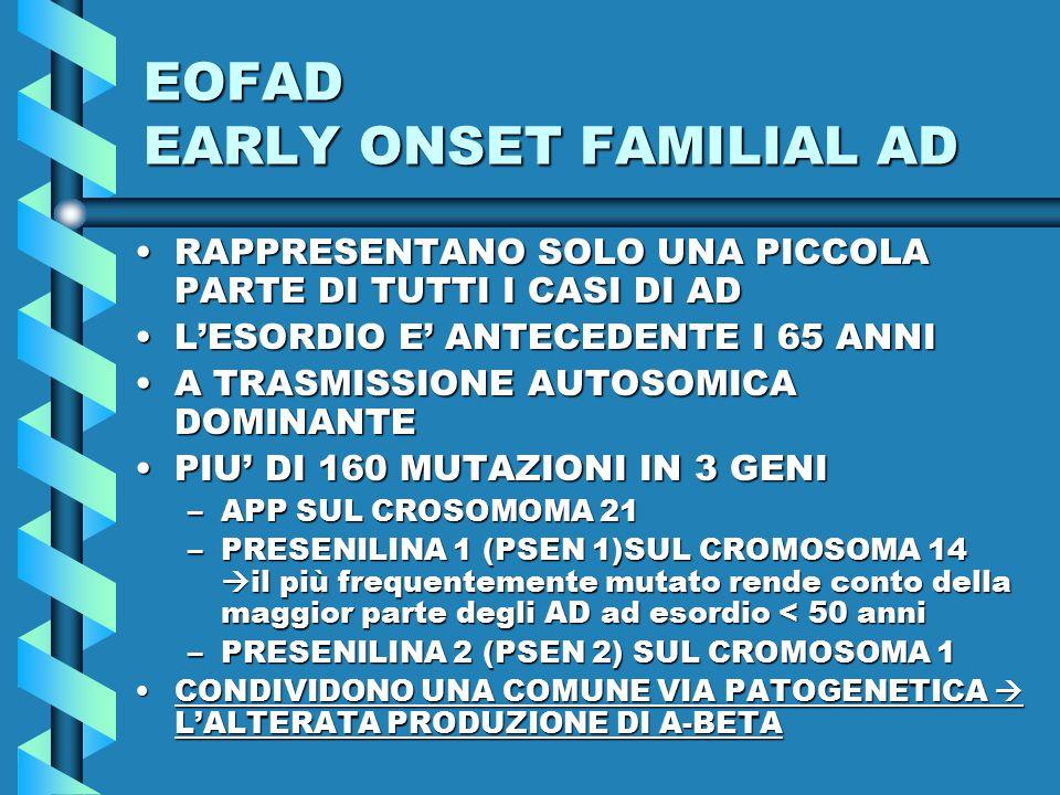 EOFAD EARLY ONSET FAMILIAL AD RAPPRESENTANO SOLO UNA PICCOLA PARTE DI TUTTI I CASI DI ADRAPPRESENTANO SOLO UNA PICCOLA PARTE DI TUTTI I CASI DI AD L'ESORDIO E' ANTECEDENTE I 65 ANNIL'ESORDIO E' ANTECEDENTE I 65 ANNI A TRASMISSIONE AUTOSOMICA DOMINANTEA TRASMISSIONE AUTOSOMICA DOMINANTE PIU' DI 160 MUTAZIONI IN 3 GENIPIU' DI 160 MUTAZIONI IN 3 GENI –APP SUL CROSOMOMA 21 –PRESENILINA 1 (PSEN 1)SUL CROMOSOMA 14  il più frequentemente mutato rende conto della maggior parte degli AD ad esordio < 50 anni –PRESENILINA 2 (PSEN 2) SUL CROMOSOMA 1 CONDIVIDONO UNA COMUNE VIA PATOGENETICA  L'ALTERATA PRODUZIONE DI A-BETACONDIVIDONO UNA COMUNE VIA PATOGENETICA  L'ALTERATA PRODUZIONE DI A-BETA