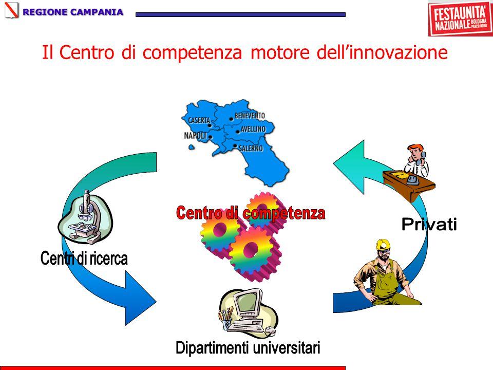 Il Centro di competenza motore dell'innovazione