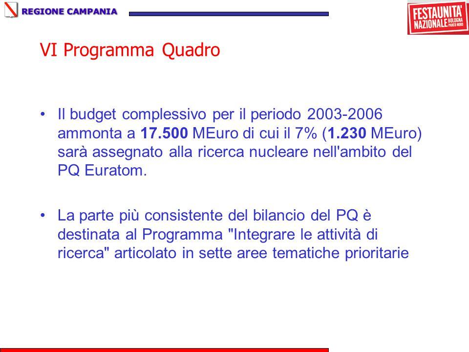 VI Programma Quadro Il budget complessivo per il periodo 2003-2006 ammonta a 17.500 MEuro di cui il 7% (1.230 MEuro) sarà assegnato alla ricerca nucleare nell ambito del PQ Euratom.