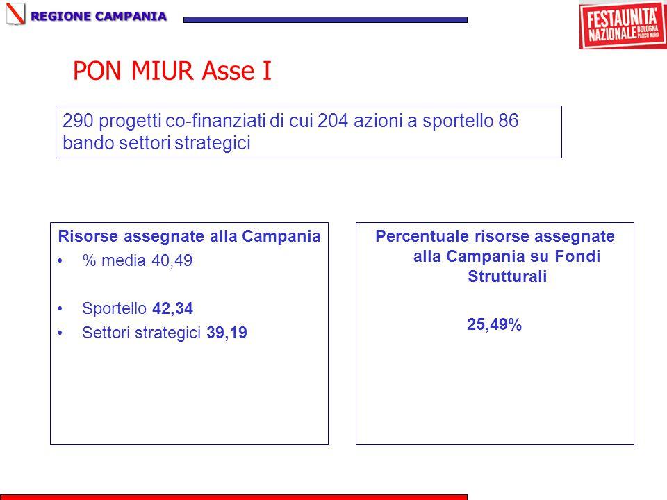 PON MIUR Asse I Risorse assegnate alla Campania % media 40,49 Sportello 42,34 Settori strategici 39,19 Percentuale risorse assegnate alla Campania su Fondi Strutturali 25,49% 290 progetti co-finanziati di cui 204 azioni a sportello 86 bando settori strategici