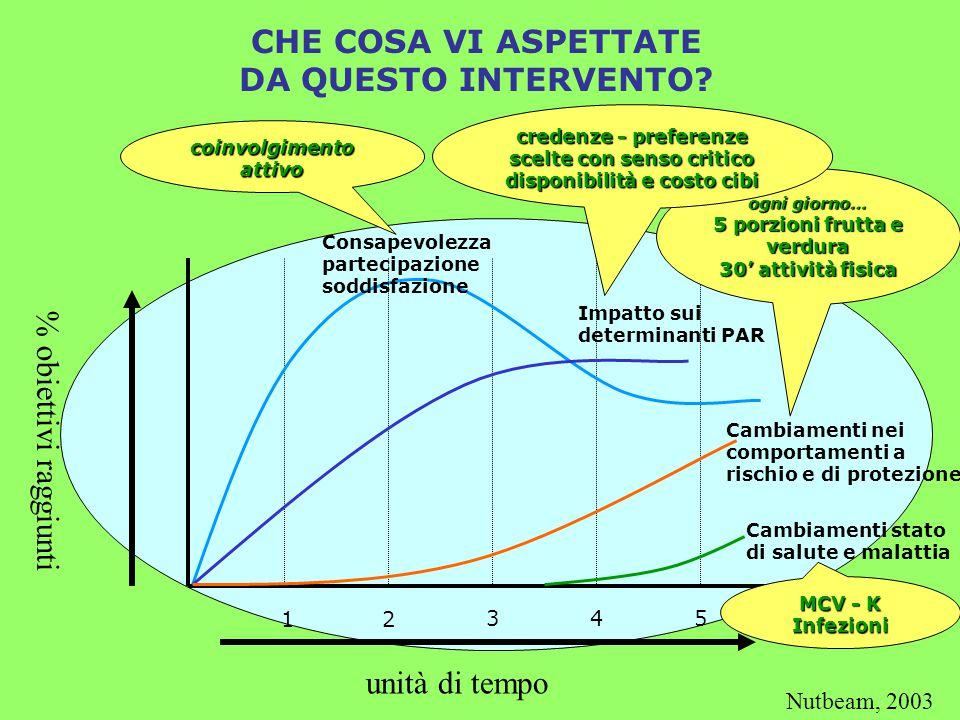 Azione dei determinanti Attività fisicaAlimentazione sovrappeso obesità Efficacia forte interventi multi- componenti scuola HDA 2003 Efficacia carente programmi scolastici staff/insegn.