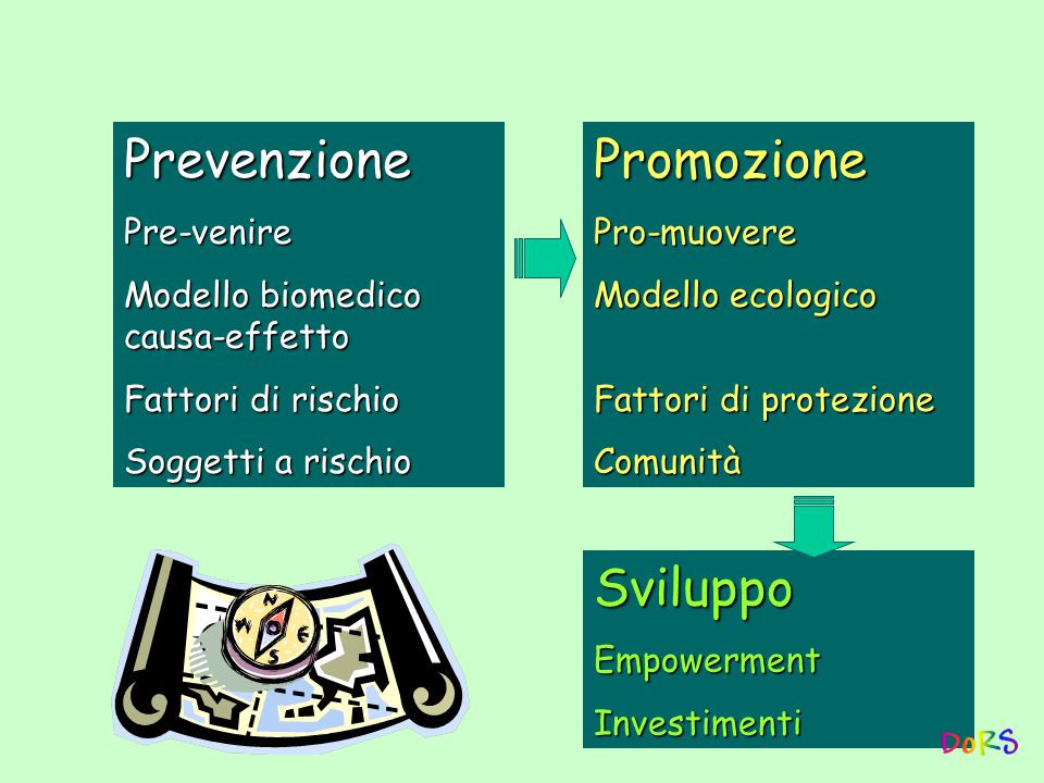 PrevenzionePre-venire Modello biomedico causa-effetto Fattori di rischio Soggetti a rischio PromozionePro-muovere Modello ecologico Fattori di protezione Comunità SviluppoEmpowermentInvestimenti
