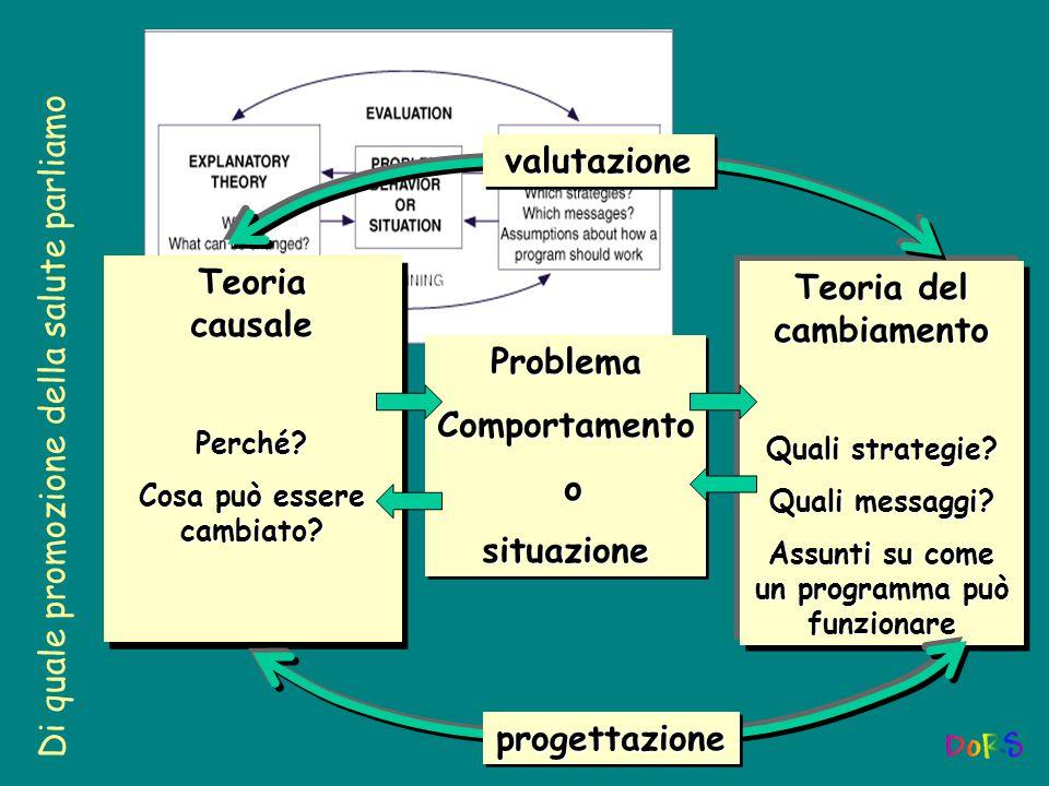 Efficacia Efficacia (efficacy-effectiveness) Buona pratica Che cosa ha già funzionato.