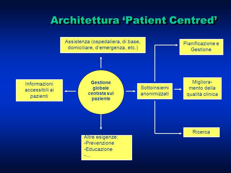 Architettura 'Patient Centred' Gestione globale centrata sul paziente Assistenza (ospedaliera, di base, domiciliare, d'emergenza, etc.) Informazioni accessibili ai pazienti Altre esigenze: - -Prevenzione - -Educazione - -… Pianificazione e Gestione Migliora- mento della qualità clinica Ricerca Sottoinsiemi anonimizzati