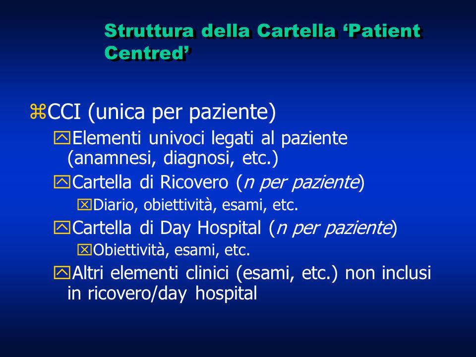 Struttura della Cartella 'Patient Centred' zCCI (unica per paziente) yElementi univoci legati al paziente (anamnesi, diagnosi, etc.) yCartella di Ricovero (n per paziente) xDiario, obiettività, esami, etc.