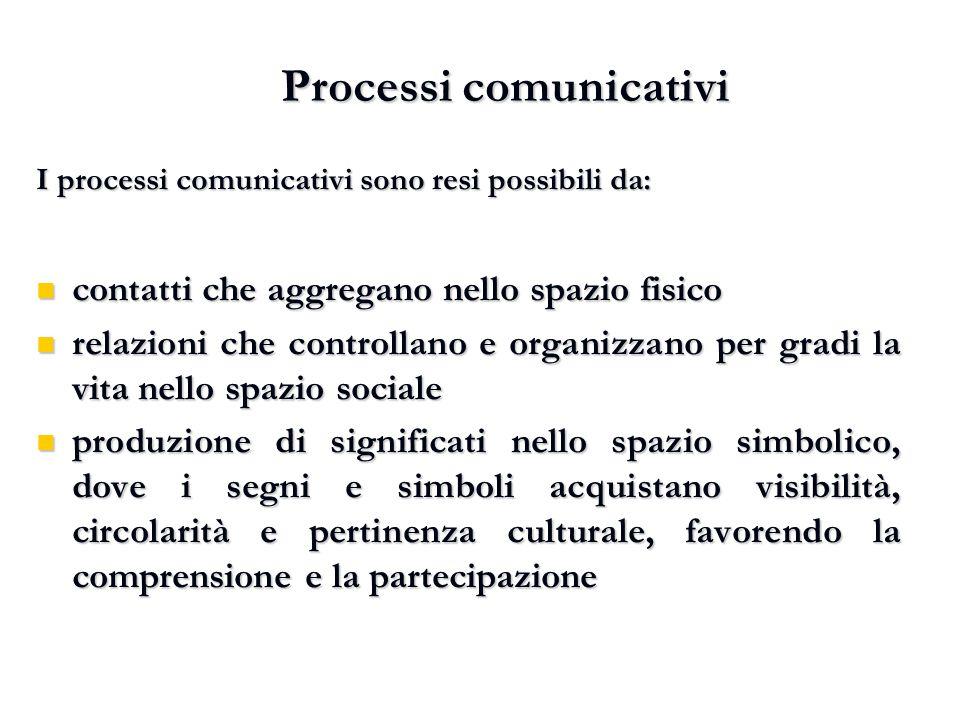 I processi comunicativi sono resi possibili da: contatti che aggregano nello spazio fisico contatti che aggregano nello spazio fisico relazioni che co
