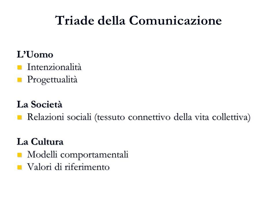 Triade della Comunicazione L'Uomo Intenzionalità Intenzionalità Progettualità Progettualità La Società Relazioni sociali (tessuto connettivo della vit