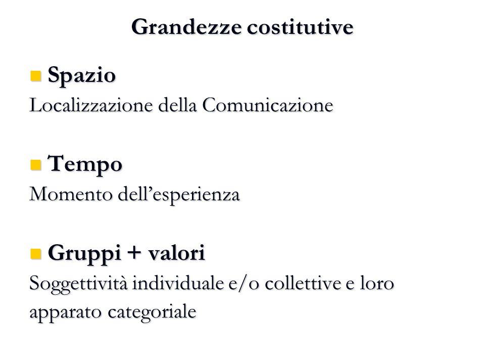 Grandezze costitutive Spazio Spazio Localizzazione della Comunicazione Tempo Tempo Momento dell'esperienza Gruppi + valori Gruppi + valori Soggettivit