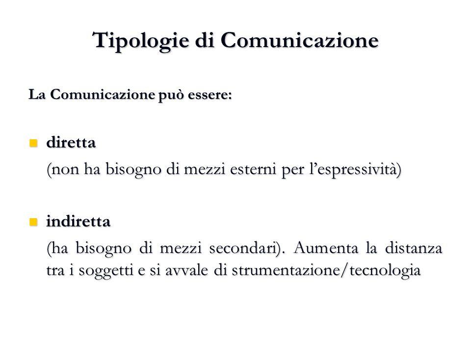 Tipologie di Comunicazione La Comunicazione può essere: diretta diretta (non ha bisogno di mezzi esterni per l'espressività) indiretta indiretta (ha b