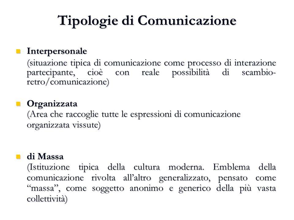 Tipologie di Comunicazione Interpersonale Interpersonale (situazione tipica di comunicazione come processo di interazione partecipante, cioè con reale