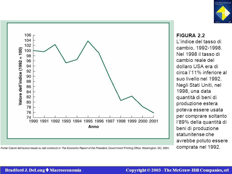 FIGURA 2.2 L'indice del tasso di cambio, 1992-1998. Nel 1998 il tasso di cambio reale del dollaro USA era di circa l'11% inferiore al suo livello nel
