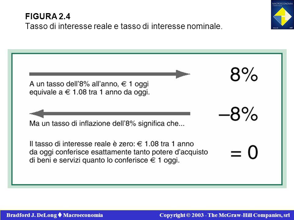 FIGURA 2.4 Tasso di interesse reale e tasso di interesse nominale.
