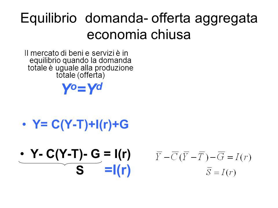 Equilibrio domanda- offerta aggregata economia chiusa Il mercato di beni e servizi è in equilibrio quando la domanda totale è uguale alla produzione totale (offerta) Y o =Y d Y= C(Y-T)+I(r)+G Y- C(Y-T)- G = I(r) S =I(r)