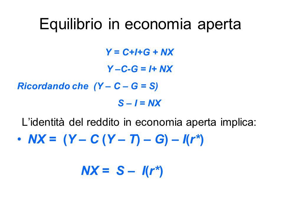 Equilibrio in economia aperta Y = C+I+G + NX Y –C-G = I+ NX Ricordando che (Y – C – G = S) S – I = NX L'identità del reddito in economia aperta implica: NX = (Y – C (Y – T) – G) – I(r*) NX = S – I(r*)