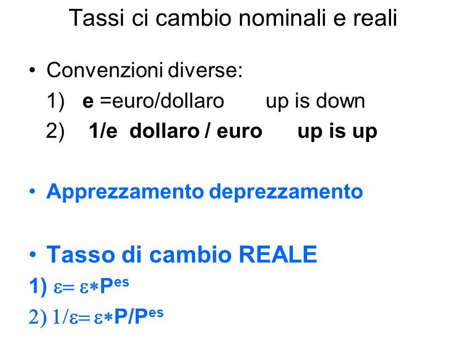 Tassi ci cambio nominali e reali Convenzioni diverse: 1) e =euro/dollaroup is down 2) 1/e dollaro / euro up is up Apprezzamento deprezzamento Tasso di cambio REALE 1)  P es  P/P es