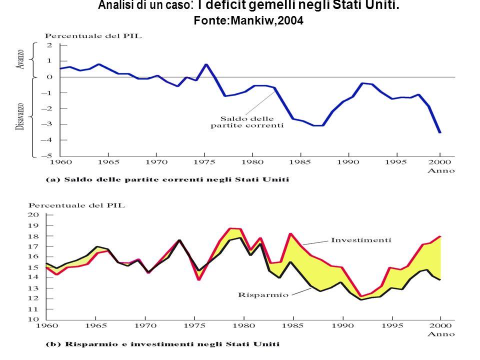 Analisi di un caso : I deficit gemelli negli Stati Uniti. Fonte:Mankiw,2004