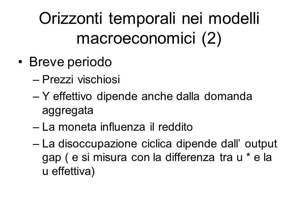 Orizzonti temporali nei modelli macroeconomici (2) Breve periodo –Prezzi vischiosi –Y effettivo dipende anche dalla domanda aggregata –La moneta influenza il reddito –La disoccupazione ciclica dipende dall' output gap ( e si misura con la differenza tra u * e la u effettiva)