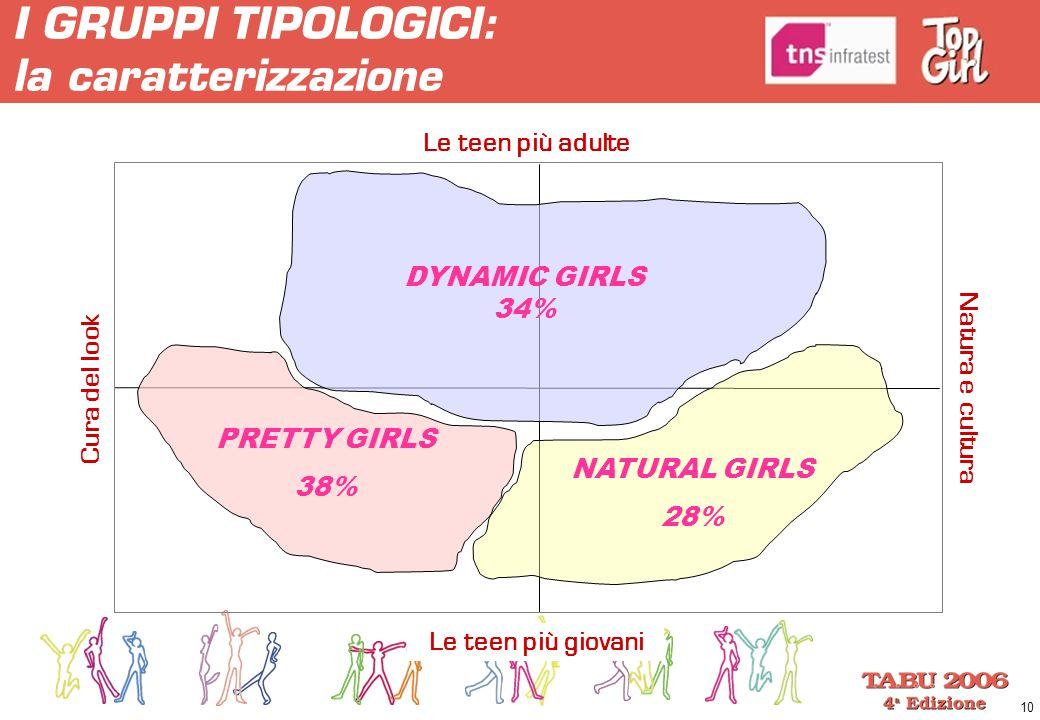 10 DYNAMIC GIRLS 34% PRETTY GIRLS 38% NATURAL GIRLS 28% Cura del look Natura e cultura I GRUPPI TIPOLOGICI: la caratterizzazione Le teen più adulte Le