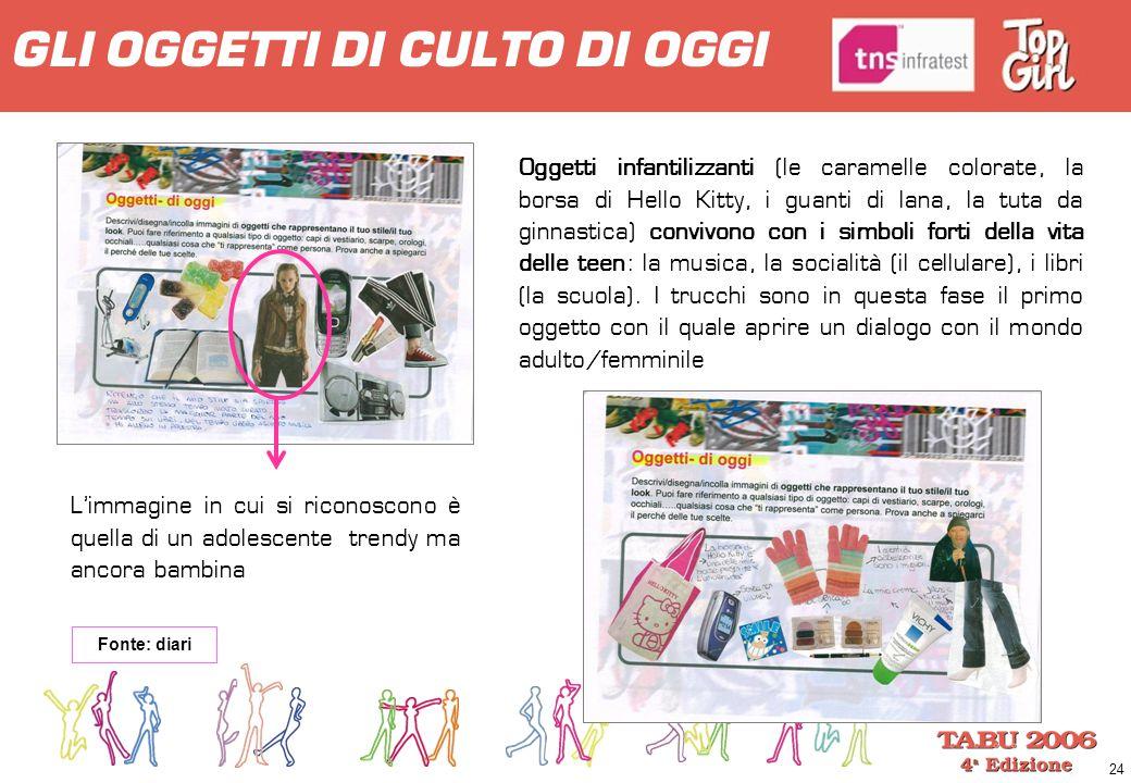 24 GLI OGGETTI DI CULTO DI OGGI Fonte: diari Oggetti infantilizzanti (le caramelle colorate, la borsa di Hello Kitty, i guanti di lana, la tuta da gin