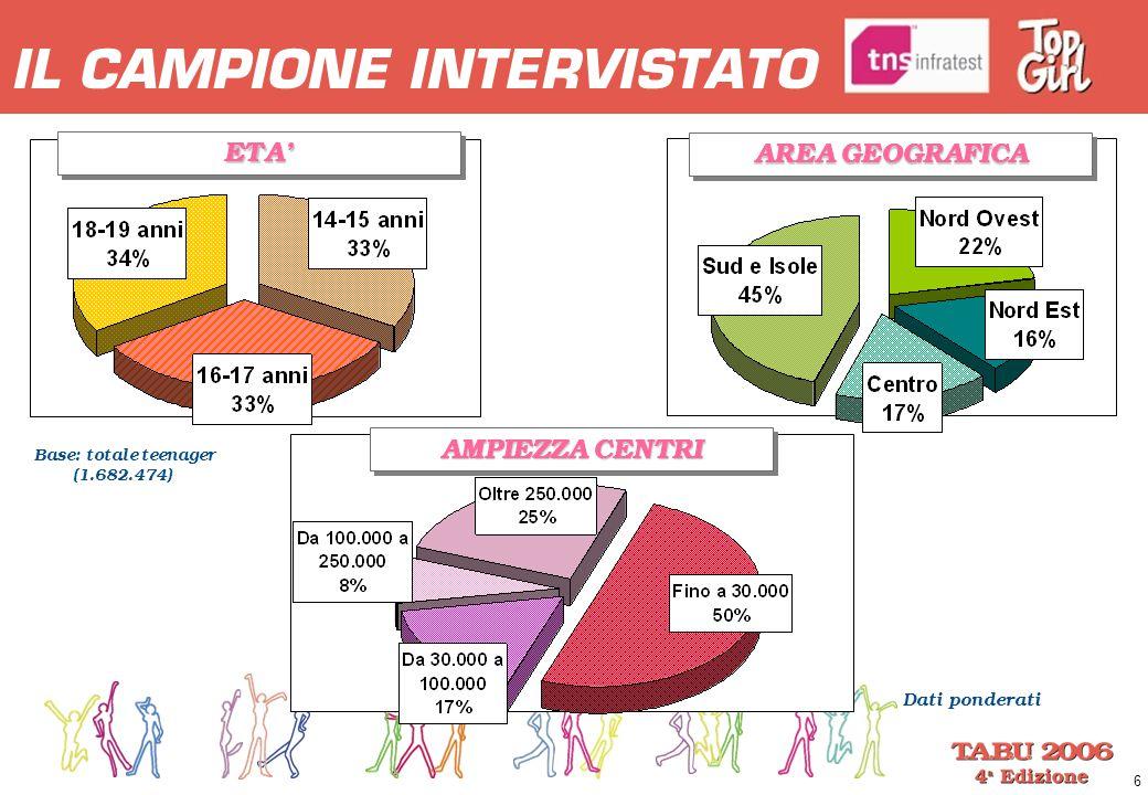 6 IL CAMPIONE INTERVISTATO ETA'ETA' AREA GEOGRAFICA Base: totale teenager (1.682.474) Dati ponderati AMPIEZZA CENTRI