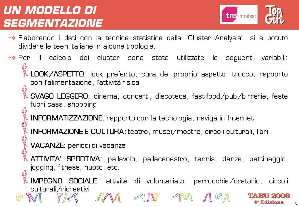 """8 UN MODELLO DI SEGMENTAZIONE Elaborando i dati con la tecnica statistica della """"Cluster Analysis"""", si è potuto dividere le teen italiane in alcune ti"""