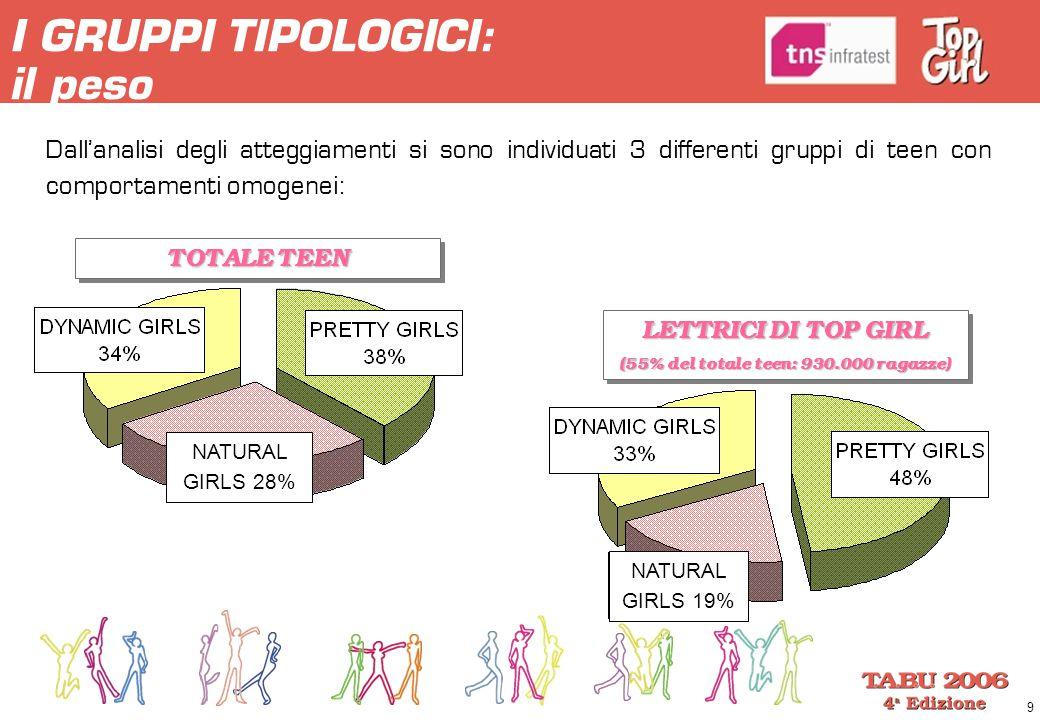 9 I GRUPPI TIPOLOGICI: il peso Dall'analisi degli atteggiamenti si sono individuati 3 differenti gruppi di teen con comportamenti omogenei: TOTALE TEE