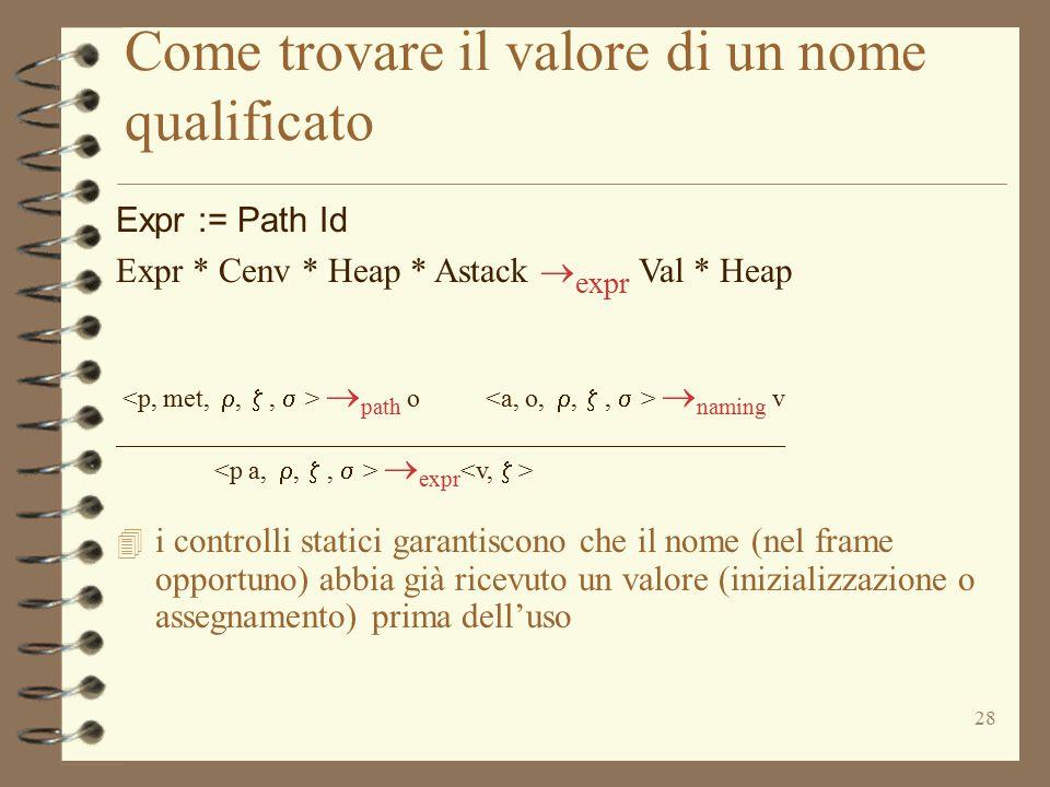 28 Come trovare il valore di un nome qualificato Expr := Path Id Expr * Cenv * Heap * Astack  expr Val * Heap  path o  naming v ___________________
