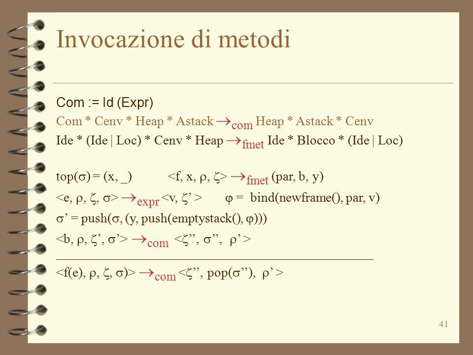 41 Invocazione di metodi Com := Id (Expr) Com * Cenv * Heap * Astack  com Heap * Astack * Cenv Ide * (Ide | Loc) * Cenv * Heap  fmet Ide * Blocco *