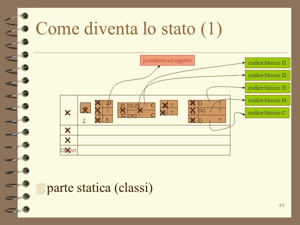 49 Come diventa lo stato (1) 4 parte statica (classi) Object A B C A A a b c 23 5 d e ? ? f3 C () ? (x)? ()? f4 f1 f2 (y,z) (w) C C codice blocco f2 c