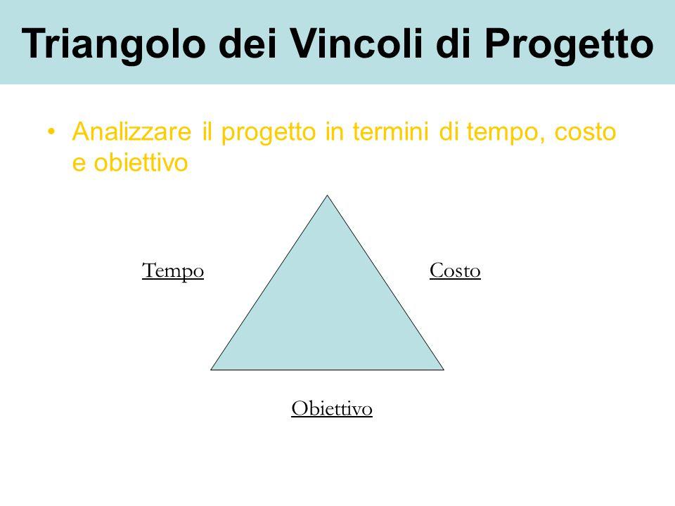 Analizzare il progetto in termini di tempo, costo e obiettivo Tempo Obiettivo Costo Triangolo dei Vincoli di Progetto