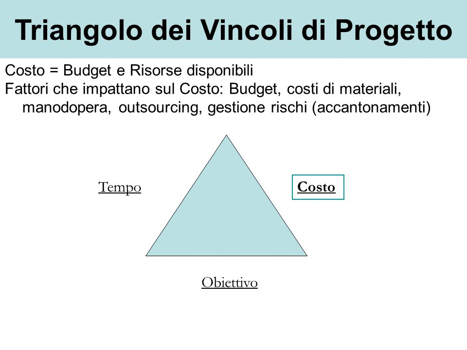 Tempo Obiettivo Costo Triangolo dei Vincoli di Progetto Costo = Budget e Risorse disponibili Fattori che impattano sul Costo: Budget, costi di materia