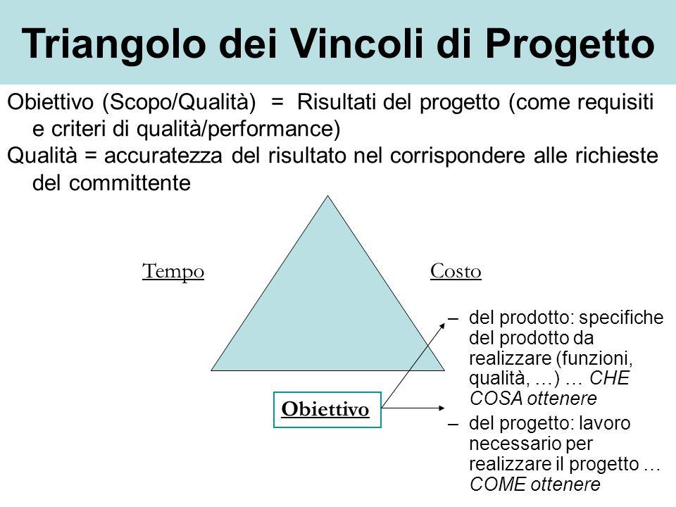 Tempo Obiettivo Costo –del prodotto: specifiche del prodotto da realizzare (funzioni, qualità, …) … CHE COSA ottenere –del progetto: lavoro necessario