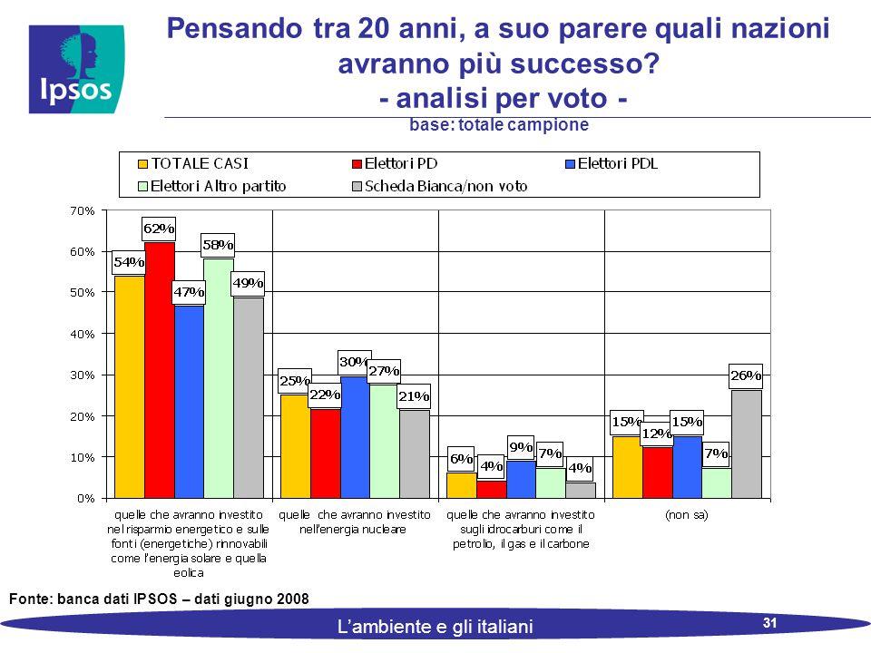 31 L'ambiente e gli italiani Pensando tra 20 anni, a suo parere quali nazioni avranno più successo.