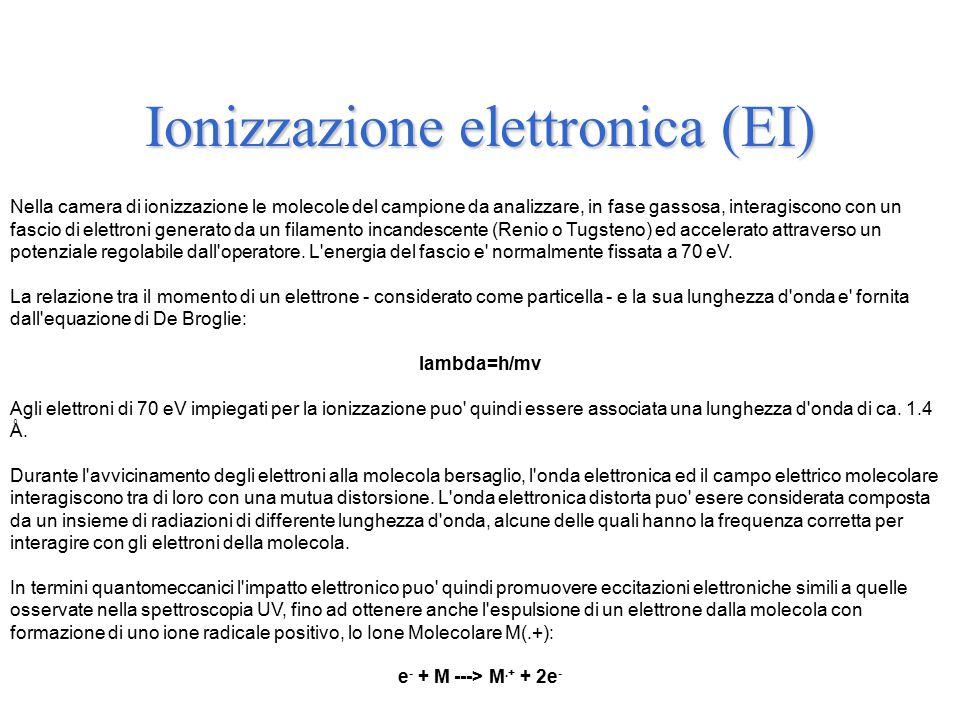 Ionizzazione elettronica (EI) Nella camera di ionizzazione le molecole del campione da analizzare, in fase gassosa, interagiscono con un fascio di elettroni generato da un filamento incandescente (Renio o Tugsteno) ed accelerato attraverso un potenziale regolabile dall operatore.
