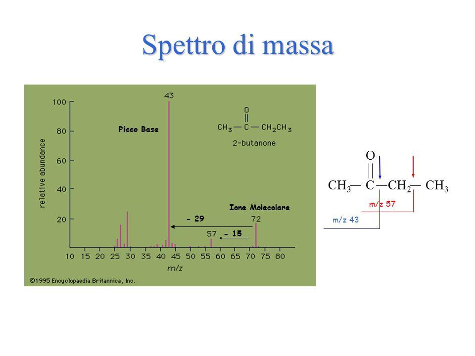 Spettro di massa Ione Molecolare CH 3 C O CH 2 CH 3 m/z 57 m/z 43 Picco Base - 15 - 29