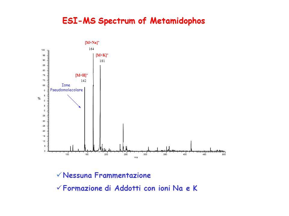 ESI-MS Spectrum of Metamidophos Nessuna Frammentazione Formazione di Addotti con ioni Na e K