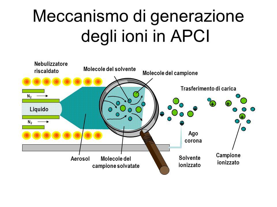 Meccanismo di generazione degli ioni in APCI Nebulizzatore riscaldato Molecole del campione Molecole del solvente Liquido + + + + + Ago corona AerosolMolecole del campione solvatate Solvente ionizzato Campione ionizzato Trasferimento di carica + N2N2 N2N2