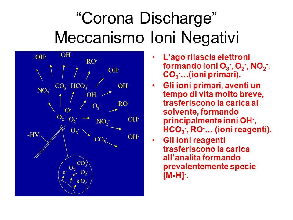 Corona Discharge Meccanismo Ioni Negativi L'ago rilascia elettroni formando ioni O 3 -, O 2 -, NO 2 -, CO 3 - …(ioni primari).