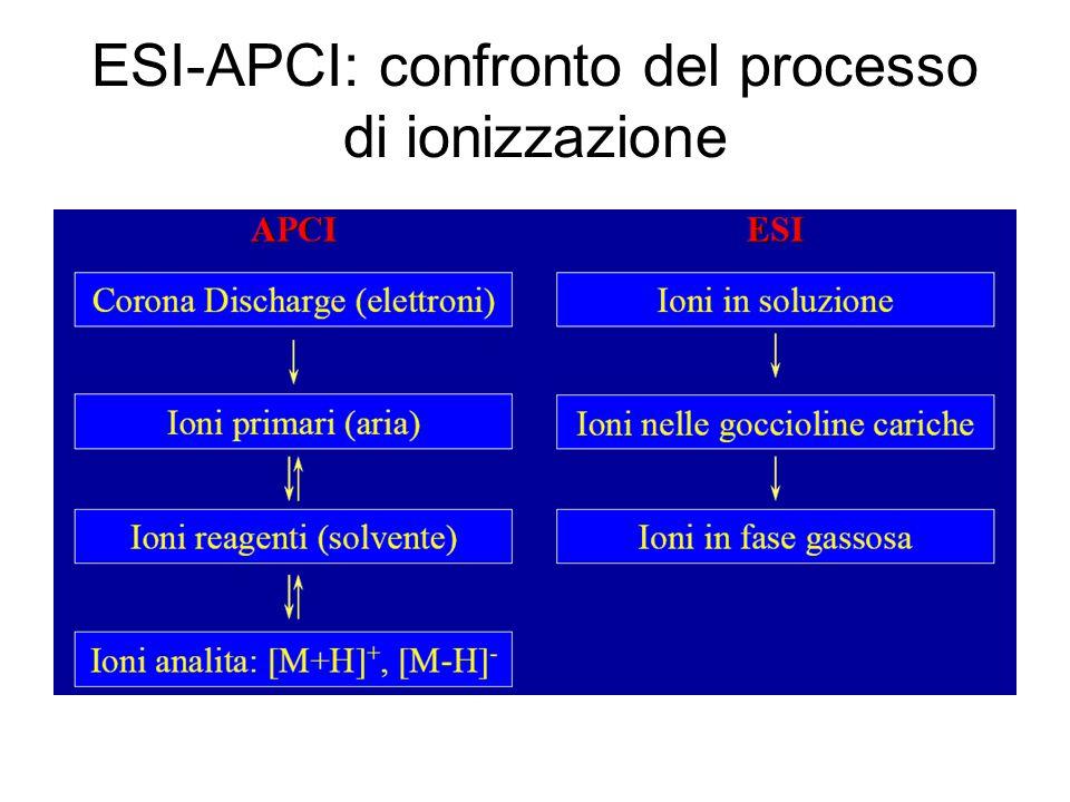 ESI-APCI: confronto del processo di ionizzazione