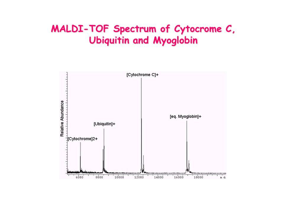 MALDI-TOF Spectrum of Cytocrome C, Ubiquitin and Myoglobin