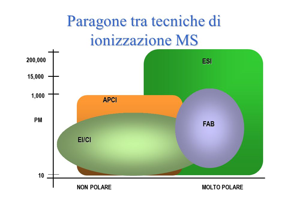 Paragone tra tecniche di ionizzazione MS 200,000 MOLTO POLARE NON POLARE NON POLARE APCI ESI EI/CI FAB PM 15,000 1,000 10