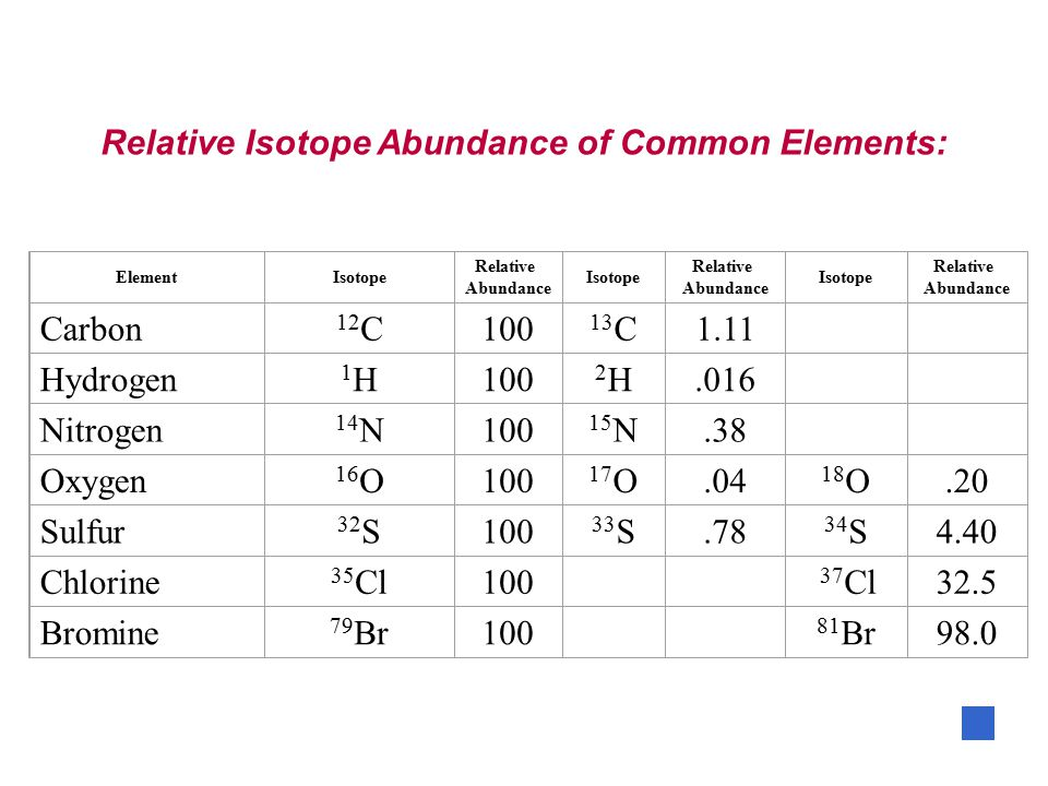 Relative Isotope Abundance of Common Elements: ElementIsotope Relative Abundance Isotope Relative Abundance Isotope Relative Abundance Carbon 12 C100