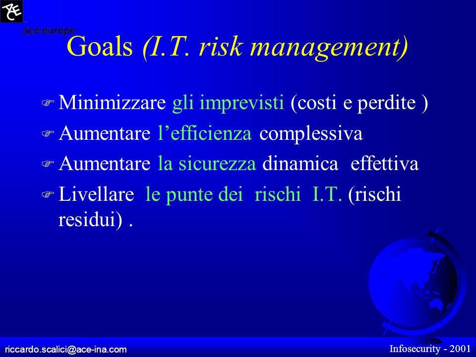Strategia per il futuro F definire ruoli e competenze sulla sicurezza F stabilire ruoli specifici a tripla chiave sulla sicurezza informatica (risorse