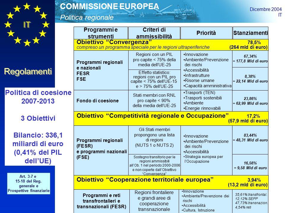 Politica regionale COMMISSIONE EUROPEA Dicembre 2004 IT Regolamenti Programmi e strumenti Criteri di ammissibilità PrioritàStanziamenti Politica di coesione 2007-2013 3 Obiettivi Bilancio: 336,1 miliardi di euro (0,41% del PIL dell'UE) Art.