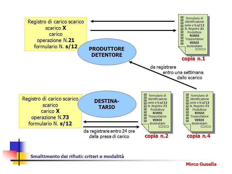 Smaltimento dei rifiuti: criteri e modalità Mirco Gusella formulario di identificazione serie e N.s/12 N.