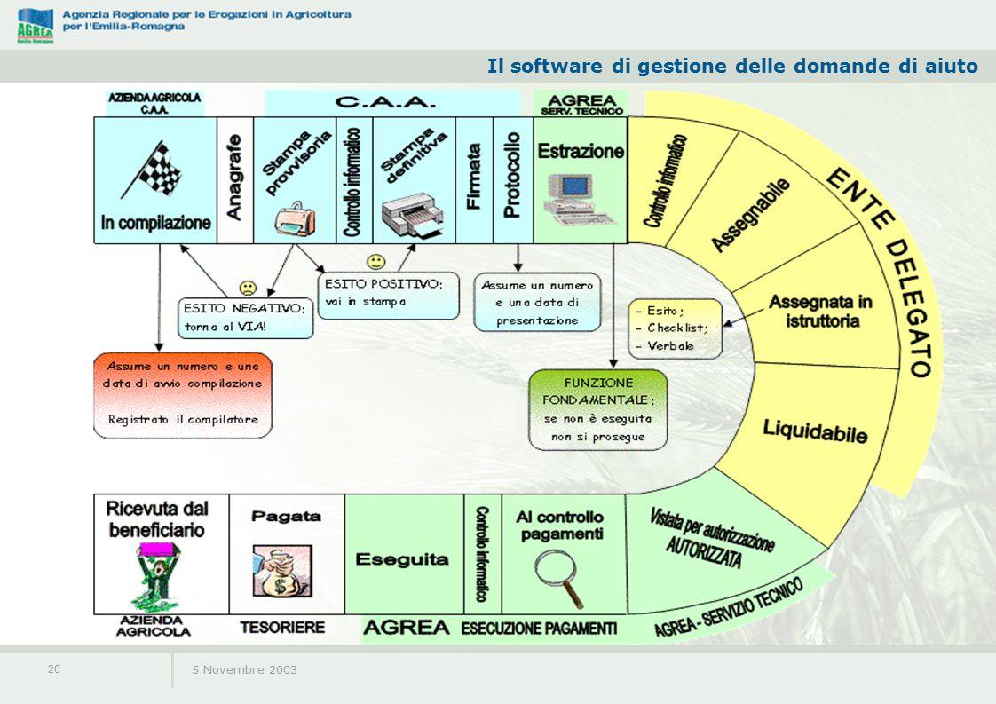 Il software di gestione delle domande di aiuto 5 Novembre 2003 20