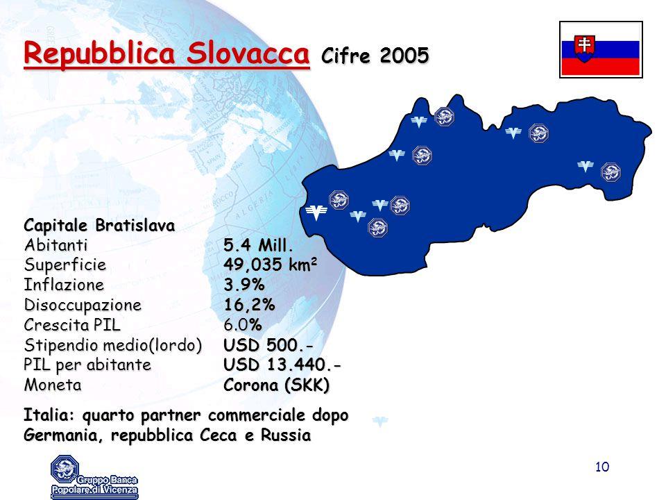 10 Capitale Bratislava Abitanti5.4 Mill. Superficie 49,035 km 2 Inflazione 3.9% Disoccupazione 16,2% Crescita PIL 6.0% Stipendio medio(lordo)USD 500.-