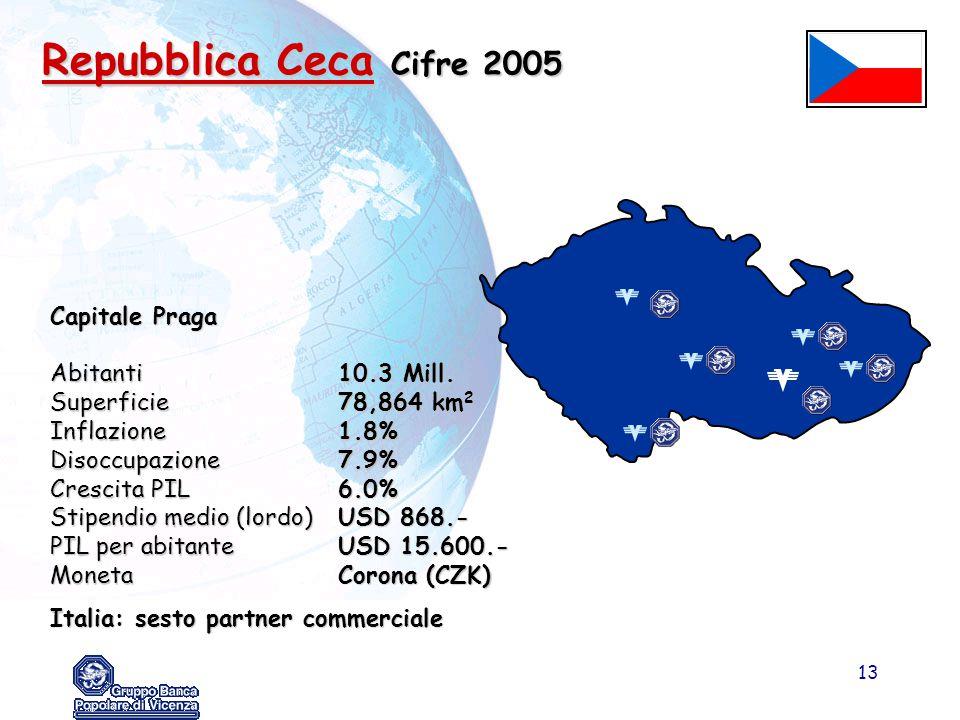 13 Capitale Praga Abitanti10.3 Mill. Superficie78,864 km 2 Inflazione1.8% Disoccupazione7.9% Crescita PIL6.0% Stipendio medio (lordo)USD 868.- PIL per